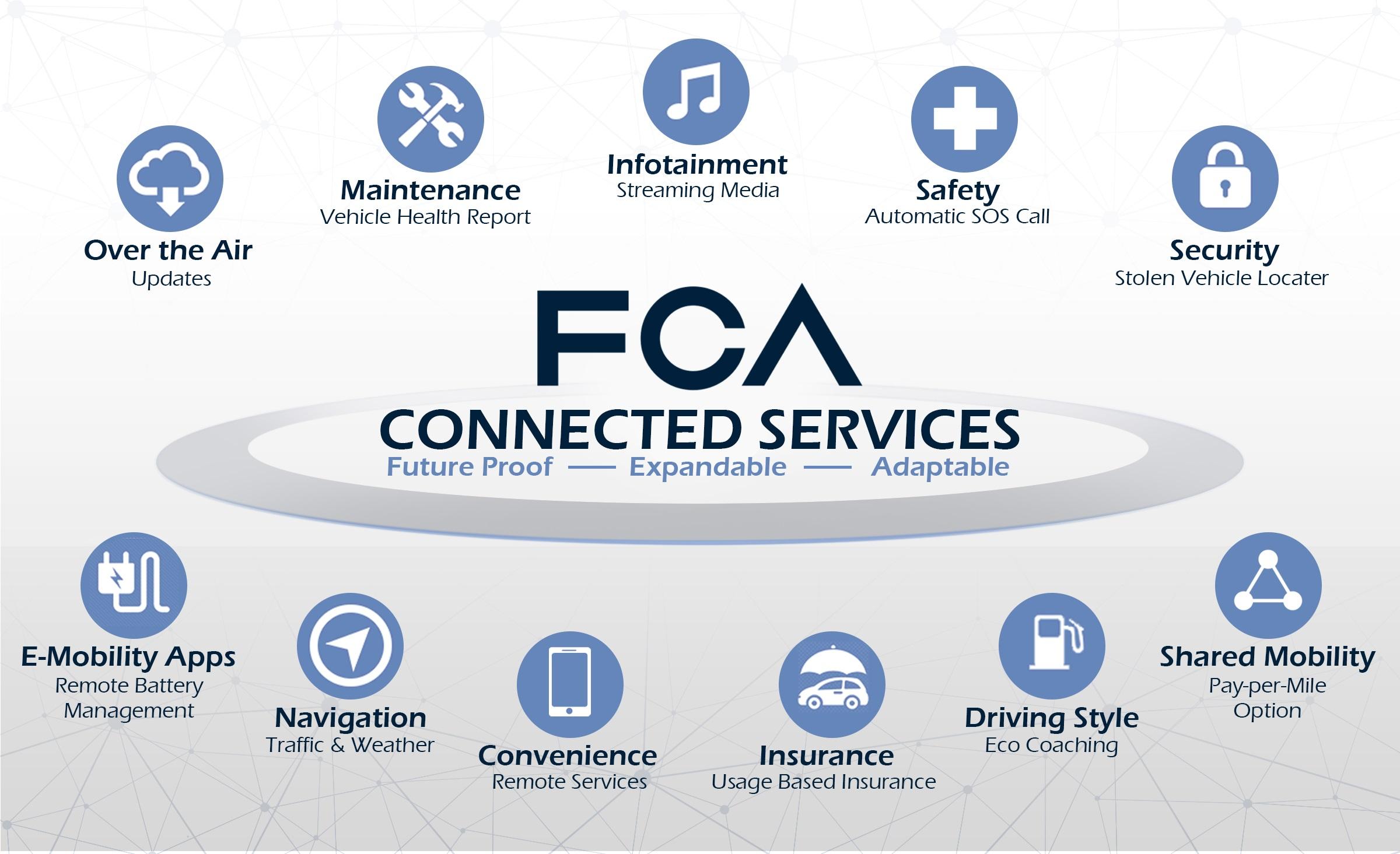 fca_connected_servicesgrpqnporaap9qrrsqb9q38450p